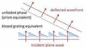 Beam steering of a plane wave by a phased array ...