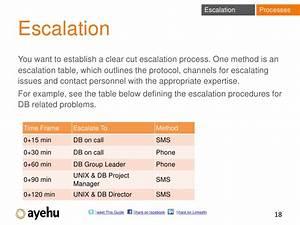 Sample Escalation Process