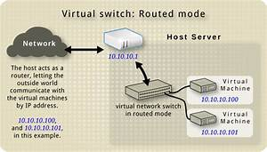 18 3  Other Virtual Network Switch Routing Types