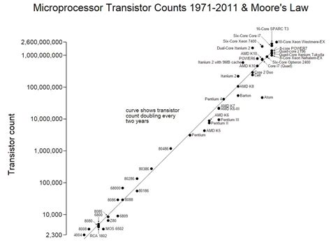 Silicon Valley marks 50 years of Moore's Law