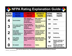 10 Best Nfpa Study For Work Images On Pinterest