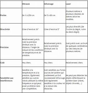 Difference Entre Catalyse Et Pyrolyse : difference entre capteur et detecteur ~ Premium-room.com Idées de Décoration