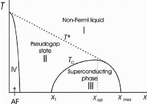 Phase Diagram Of A High