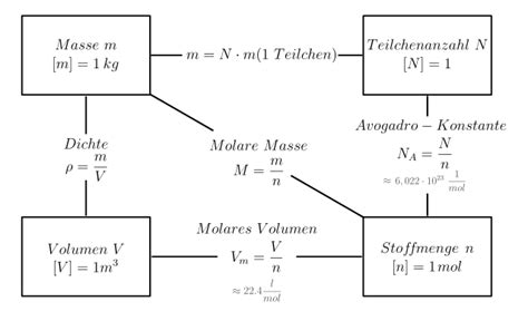 filezusammenhang zwischen masse stoffmenge volumen und