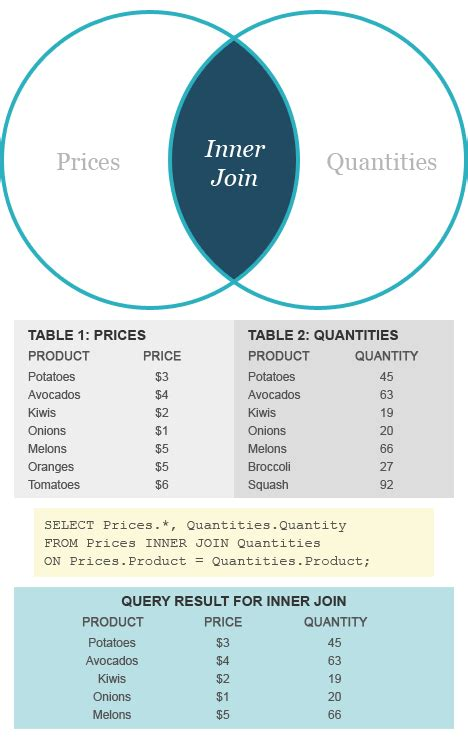 unique tables inner join vs outer join difference and comparison diffen