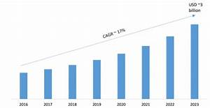 Synthetic Monitoring Market Analysis 2023: Key Findings ...
