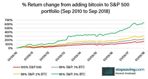 Achievement of diversification gains is one of the most important objectives of portfolio optimization. Bitcoin and Portfolio Diversification | Stopsaving.com