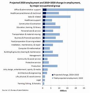 Employment Projections By Occupational Group 2010 2020