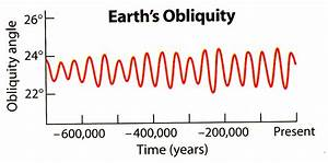 Difference Between The Precession Of The Equinoxes And The