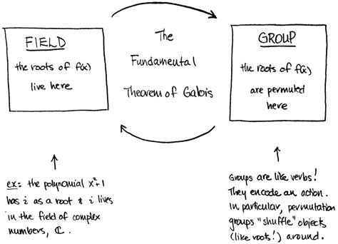 galois theory examples fundamental theorem field anyway roots