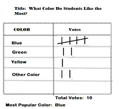 practice  tally charts studycom