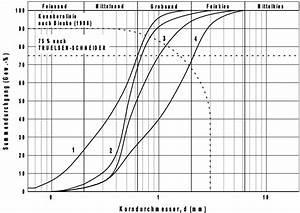 Sieblinie Berechnen : grundwasser brunnenausbau ~ Themetempest.com Abrechnung