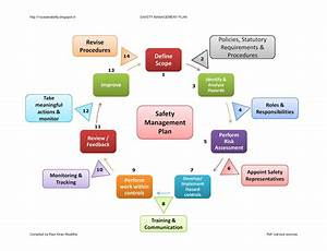 Sustainability  Safety Management Plan