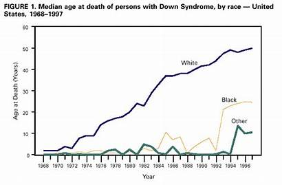 Syndrome Down Expectancy Death Age Median States