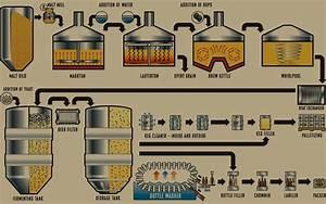 Brewing Diagram