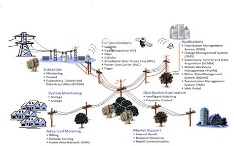 storage solutions for the home smart grid evolution from power line components to