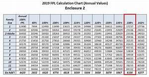 2019 Federal Poverty Level Chart Medi Cal Imk