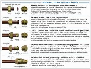 Dimension Raccord Plomberie : differents types de raccords a visser plomberie e ~ Melissatoandfro.com Idées de Décoration