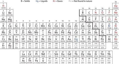 the modern pdf modern periodic table with names of elements pdf brokeasshome