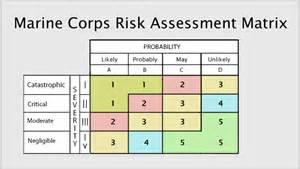 USMC Operational Risk Assessment Worksheet