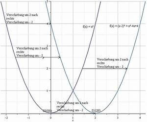 Scheitelpunkt Berechnen Parabel : scheitelpunktform scheitelpunkt quadratischer funktionen verschieben der normalparabel in x ~ Themetempest.com Abrechnung