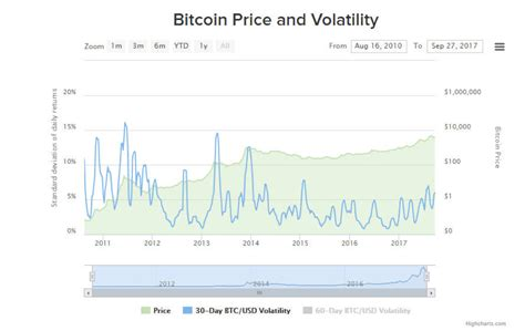 Buy bitcoin volatility token on 2 exchanges with 4 markets and $ 144.41k daily trade volume. Best cryptocurrency sources that are providing useful information for a cryptocurrency traders ...