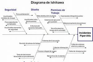 Prietoingenieria  Diagrama De Ishikawa