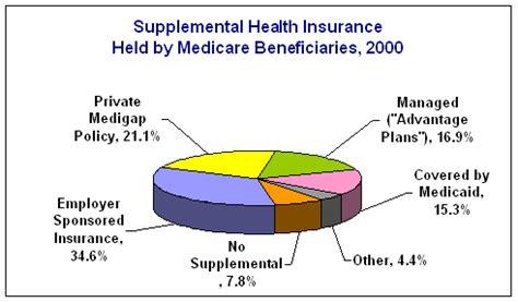 medicare supplements  medicare advantage plans