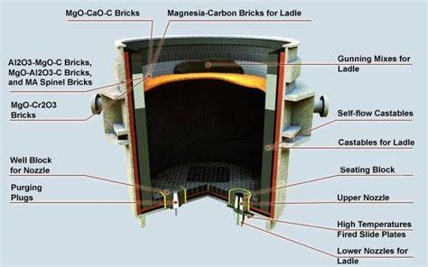 ladle refractory honsin industry