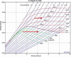 Types Of Thermodynamic Processes