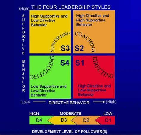 situational leadership liderazgo conocimiento