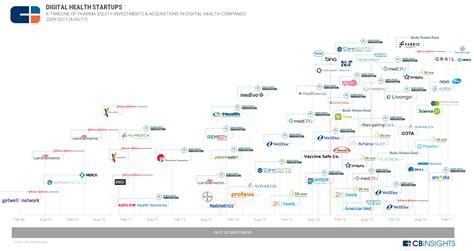 Digital Pharmacy: Where Big Pharma Is Investing In Digital ...