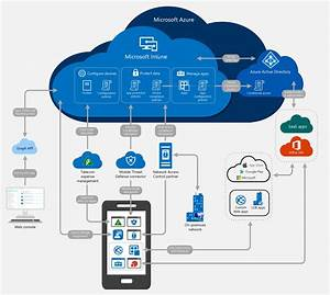 Microsoft Intune Architecture Diagram