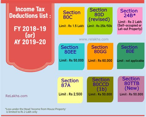income tax deductions list fy     save tax