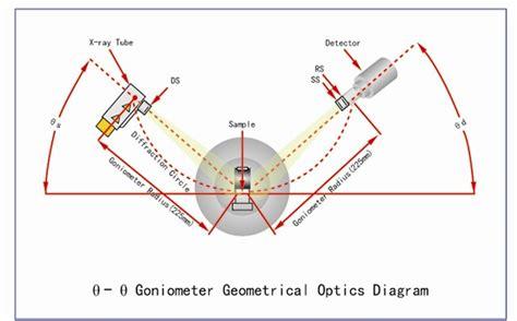 X-ray Diffraction XRD instrument, View XRD, karaltay ...