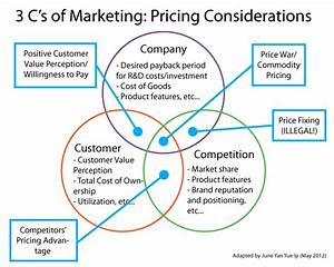 Adapting Classic Marketing Models To Examine Pricing Strategy  Part 1
