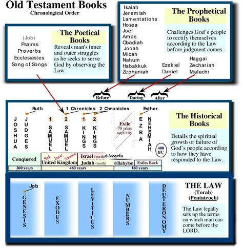 8 Best Images Of Chronological Order Chart  Bible Chronological Order Chart, Old Testament