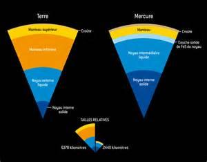 mercure a un grand cœur science et technologie sott net
