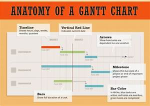 Why Should I Use Gantt Charts In Project Management Software
