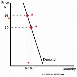 Refer To The Diagram In The P1p2 Price Range Demand Is