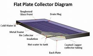 How Do Solar Thermal Panels Work    Solar Thermal Information