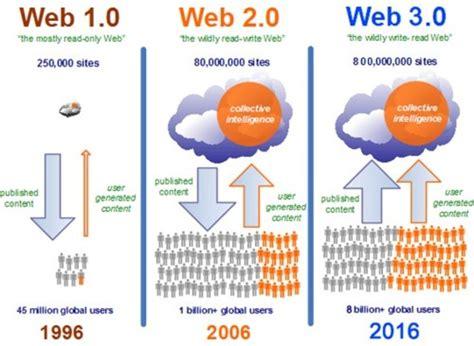charge 4 0 ladegerät la evoluci 243 n de la web 1 0 hasta la web 3 0 timeline timetoast timelines