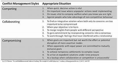 Conflict Styles Management Types Three Managment February
