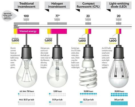 how much wattage is needed to power a light bulb peak