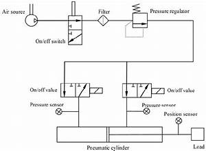 Schematic Diagram Of The Pneumatic Positioning System