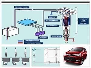 Pemeriksaan Sistem Pengapian Toyota All New Avanza
