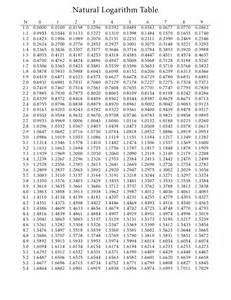 Log Tables Math