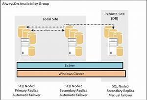 Sql Server Alwayson  U2013 Sharepoint 2013 High Availability