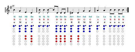 Music news, reviews, concert listings and musings. WHAT IS LOVE Twice Recorder Sheet music - Guitar chords | Easy Music