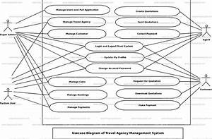 Travel Agency Management System Use Case Diagram